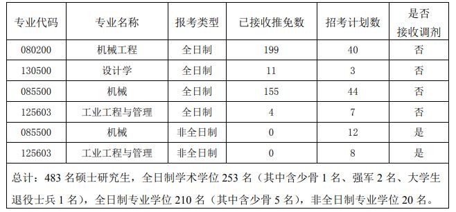 华中科技大学机械科学与工程学院(100)2021年硕士研究生复试工作细则