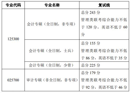 中南财经政法大学会计学院(会硕中心)2021年硕士研究生招生复试细则