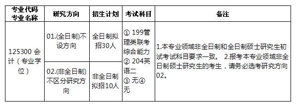 2018年合肥工业大学会计硕士MPAcc招生简章