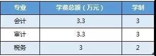 厦门国家会计学院2019年专业学位硕士研究生招生简章