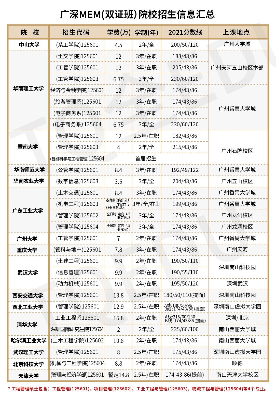 广东各院校备考2022年管理类专硕报考指南